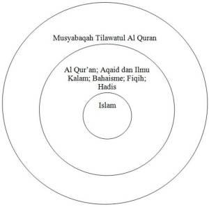 Contoh lingkaran subjek dimulai dengan topik Islam  versi PNRI